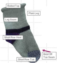 Anatomy of a Sock Tutorial for Machine Knitting